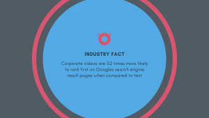 corporate-video-production-Industry-fact-min